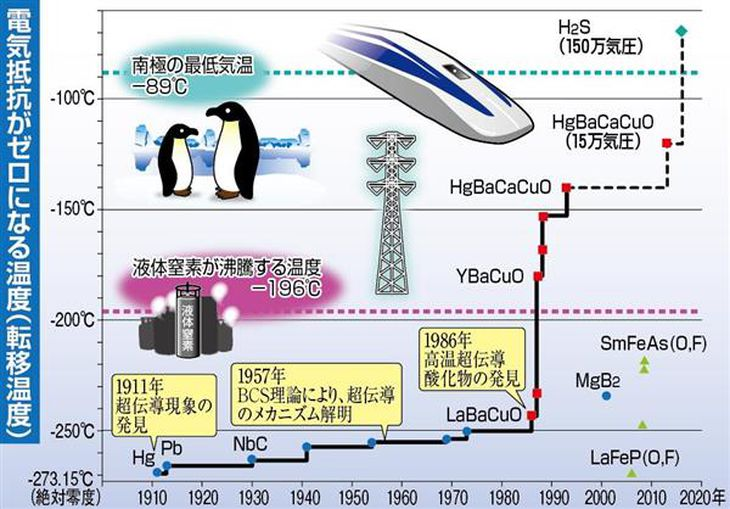 【理研が語る】日本人ノーベル賞受賞並みに盛り上がった「高温超伝導」発見 あれから31年、フィーバーの再来を夢見て