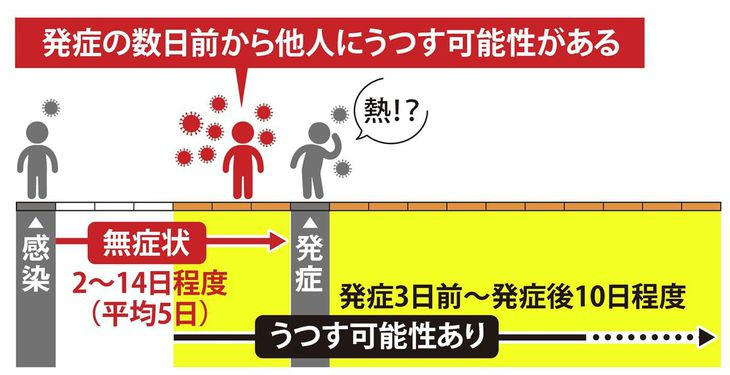【防げ!新型コロナの家庭内感染】(1) 「かかっているかも」前提に対策を 発症前にも感染性あり
