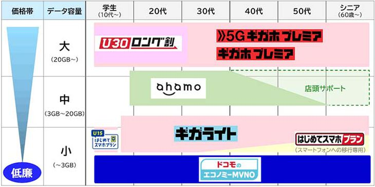 NTTドコモ「エコノミーMVNO」を同社の他の料金プランと比較した場合の位置付け