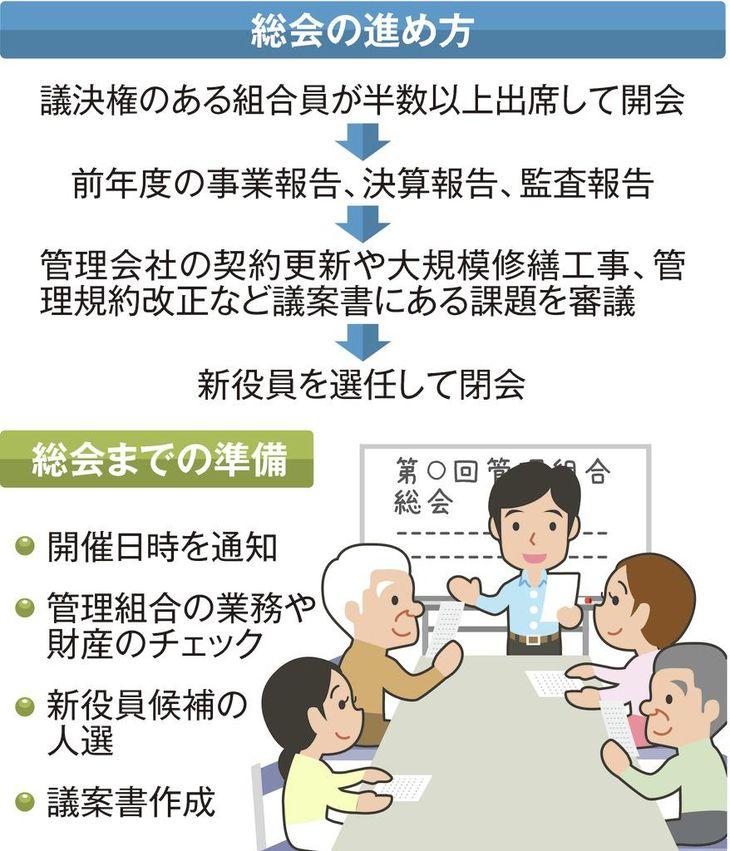 マンション管理組合の機能不全防げ 大阪市がサポート