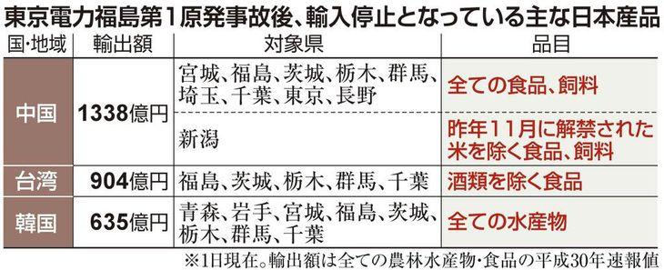輸入停止となっている主な日本産品
