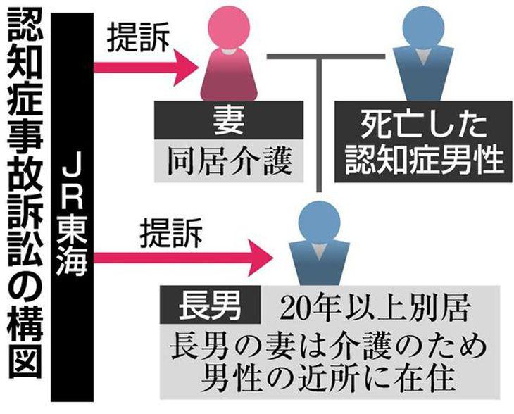 JR東海認知症事故訴訟で最高裁弁論 「家族の介護負担、一層過酷に」遺族側が請求棄却求める
