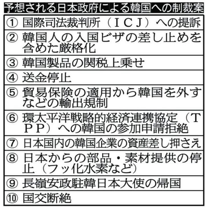 予想される日本政府による韓国への制裁案