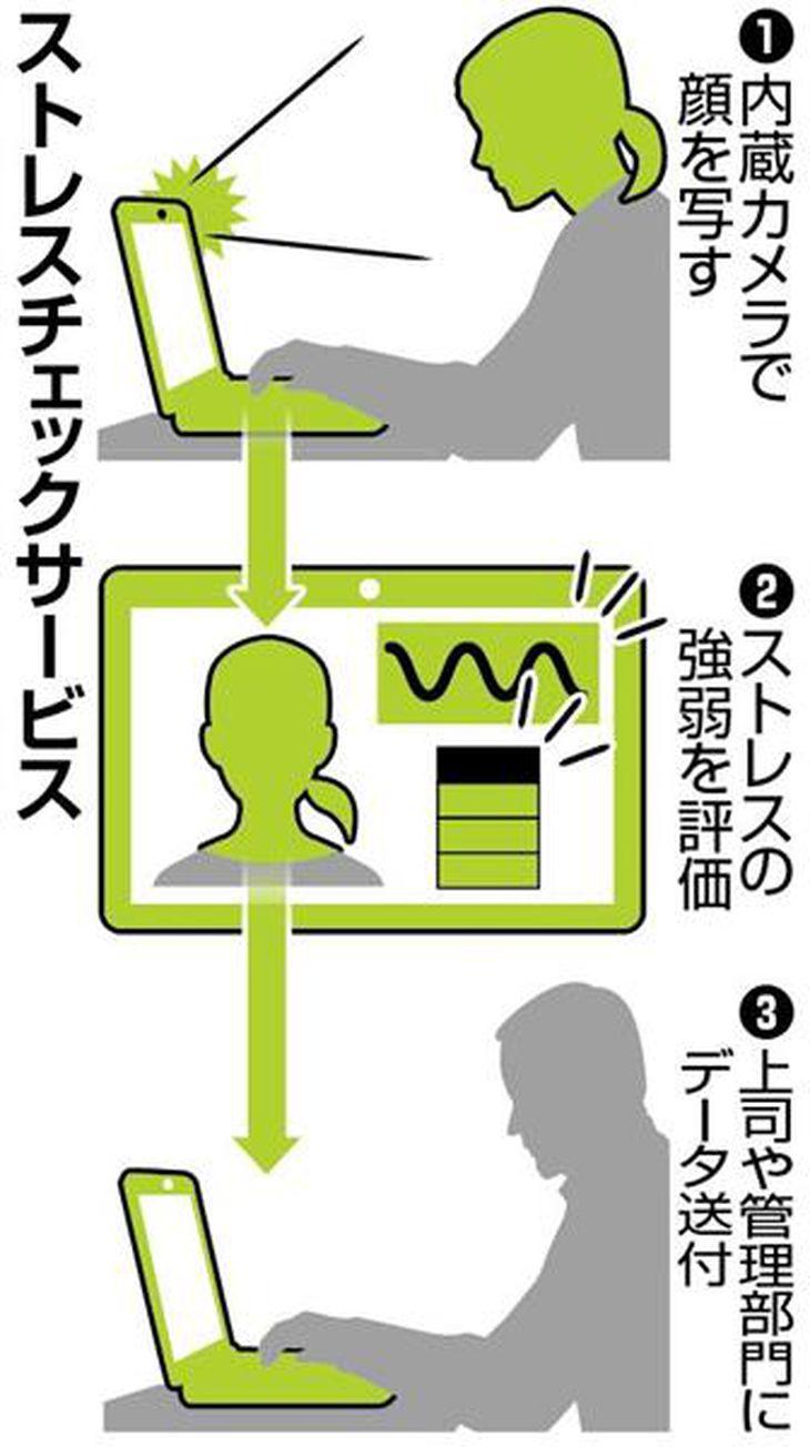 【ビジネスの裏側】パソコン利用状況で健康チェック パナ、働き方改革に商機