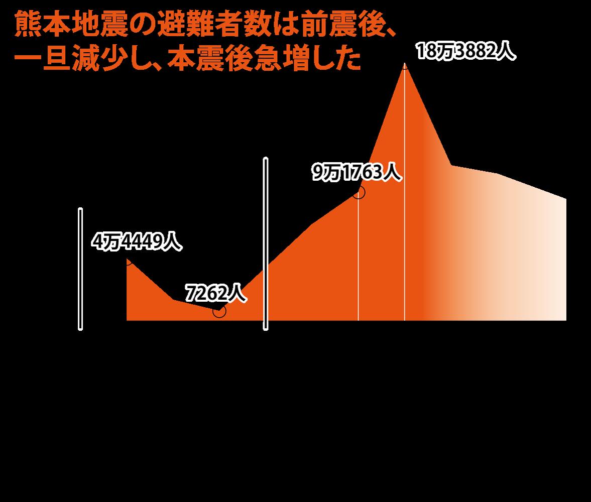 地震 前震 熊本 2016年熊本地震の本震前に前震領域が拡大