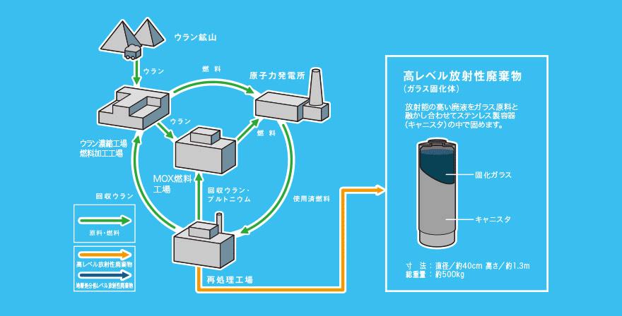 高レベル放射性廃棄物(ガラス固化体)